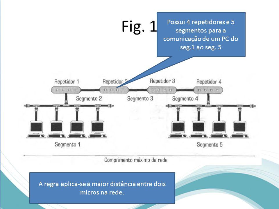 Fig. 1 Possui 4 repetidores e 5 segmentos para a comunicação de um PC do seg.1 ao seg. 5 A regra aplica-se a maior distância entre dois micros na rede