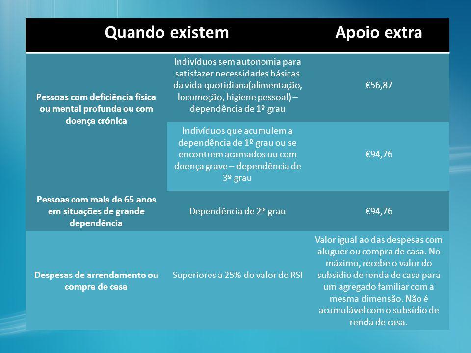 Determinação do montante do RSI (art.15º) 1.