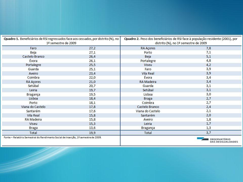Nº de pessoas regressadas à Medida - 2008