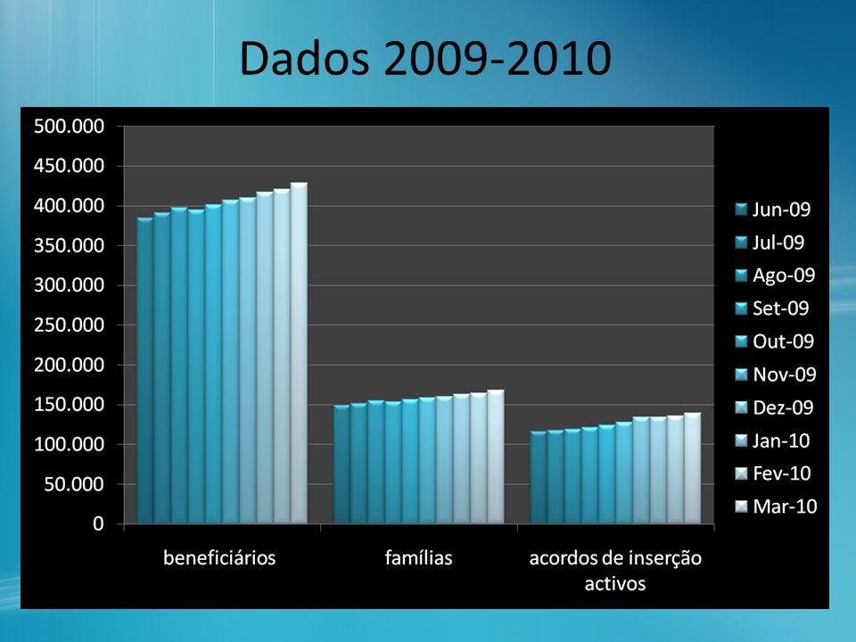 Dados 2009-2010