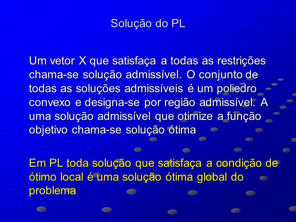 Solução do PL Um vetor X que satisfaça a todas as restrições chama-se solução admissível.