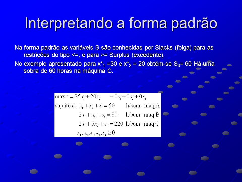 Interpretando a forma padrão Na forma padrão as variáveis S são conhecidas por Slacks (folga) para as restrições do tipo = Surplus (excedente).