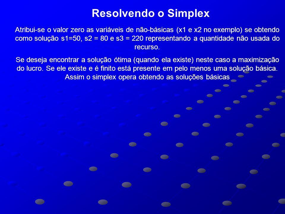 Resolvendo o Simplex Atribui-se o valor zero as variáveis de não-básicas (x1 e x2 no exemplo) se obtendo como solução s1=50, s2 = 80 e s3 = 220 representando a quantidade não usada do recurso.