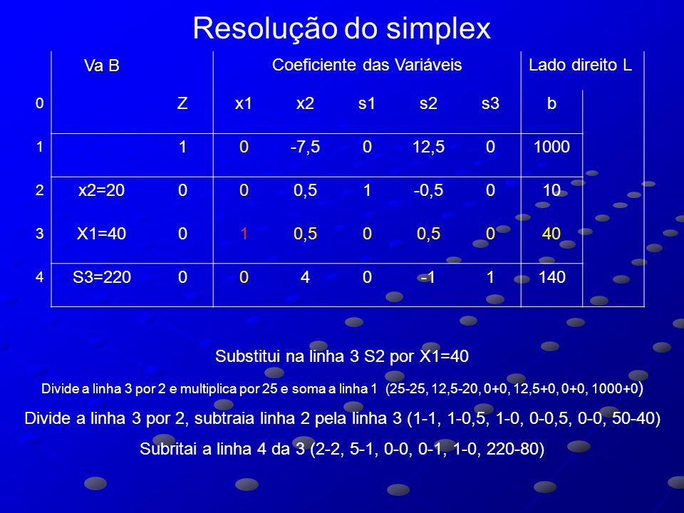 Va B Coeficiente das VariáveisLado direito L 0 Zx1x2s1s2s3b 1 10-7,5012,501000 2 x2=20000,51-0,5010 3 X1=40010,50 040 4 S3=22000401140 Substitui na linha 3 S2 por X1=40 Divide a linha 3 por 2 e multiplica por 25 e soma a linha 1 (25-25, 12,5-20, 0+0, 12,5+0, 0+0, 1000+0 ) Divide a linha 3 por 2, subtraia linha 2 pela linha 3 (1-1, 1-0,5, 1-0, 0-0,5, 0-0, 50-40) Subritai a linha 4 da 3 (2-2, 5-1, 0-0, 0-1, 1-0, 220-80) Resolução do simplex