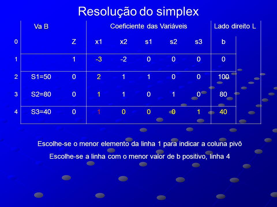 Va B Coeficiente das VariáveisLado direito L 0 Zx1x2s1s2s3b 1 1-3-20000 2 S1=50021100100 3 S2=8001101080 4 S3=4001000140 Escolhe-se o menor elemento da linha 1 para indicar a coluna pivô Escolhe-se a linha com o menor valor de b positivo, linha 4 Resolução do simplex