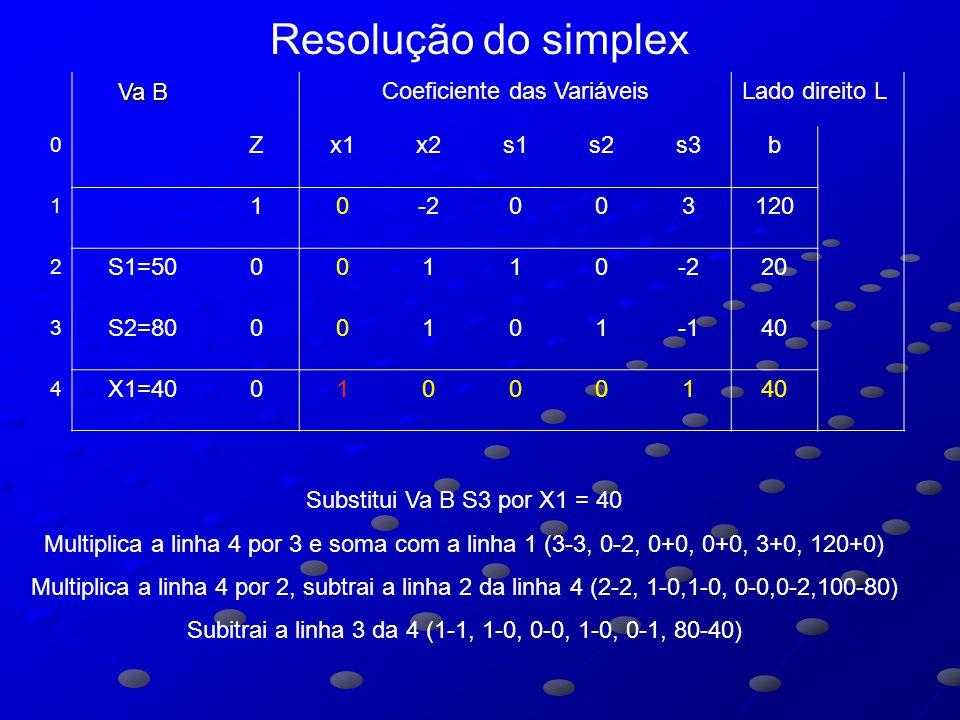 Va B Coeficiente das VariáveisLado direito L 0 Zx1x2s1s2s3b 1 10-2003120 2 S1=5000110-220 3 S2=800010140 4 X1=4001000140 Substitui Va B S3 por X1 = 40 Multiplica a linha 4 por 3 e soma com a linha 1 (3-3, 0-2, 0+0, 0+0, 3+0, 120+0) Multiplica a linha 4 por 2, subtrai a linha 2 da linha 4 (2-2, 1-0,1-0, 0-0,0-2,100-80) Subitrai a linha 3 da 4 (1-1, 1-0, 0-0, 1-0, 0-1, 80-40) Resolução do simplex