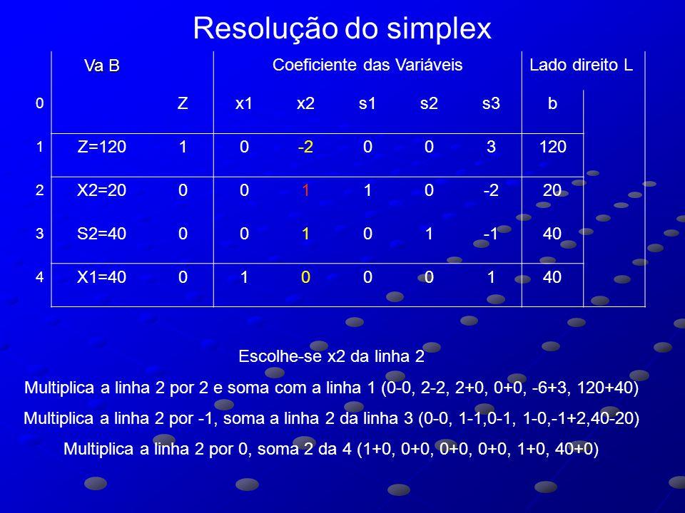 Va B Coeficiente das VariáveisLado direito L 0 Zx1x2s1s2s3b 1 Z=12010-2003120 2 X2=2000110-220 3 S2=400010140 4 X1=4001000140 Escolhe-se x2 da linha 2 Multiplica a linha 2 por 2 e soma com a linha 1 (0-0, 2-2, 2+0, 0+0, -6+3, 120+40) Multiplica a linha 2 por -1, soma a linha 2 da linha 3 (0-0, 1-1,0-1, 1-0,-1+2,40-20) Multiplica a linha 2 por 0, soma 2 da 4 (1+0, 0+0, 0+0, 0+0, 1+0, 40+0) Resolução do simplex