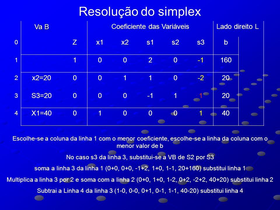 Va B Coeficiente das VariáveisLado direito L 0 Zx1x2s1s2s3b 1 10020160 2 x2=2000110-220 3 S3=200001120 4 X1=4001000140 Escolhe-se a coluna da linha 1 com o menor coeficiente, escolhe-se a linha da coluna com o menor valor de b No caso s3 da linha 3, substitui-se a VB de S2 por S3 soma a linha 3 da linha 1 (0+0, 0+0, -1+2, 1+0, 1-1, 20+160) substitui linha 1 Multiplica a linha 3 por 2 e soma com a linha 2 (0+0, 1+0, 1-2, 0+2, -2+2, 40+20) substitui linha 2 Subtrai a Linha 4 da linha 3 (1-0, 0-0, 0+1, 0-1, 1-1, 40-20) substitui linha 4 Resolução do simplex