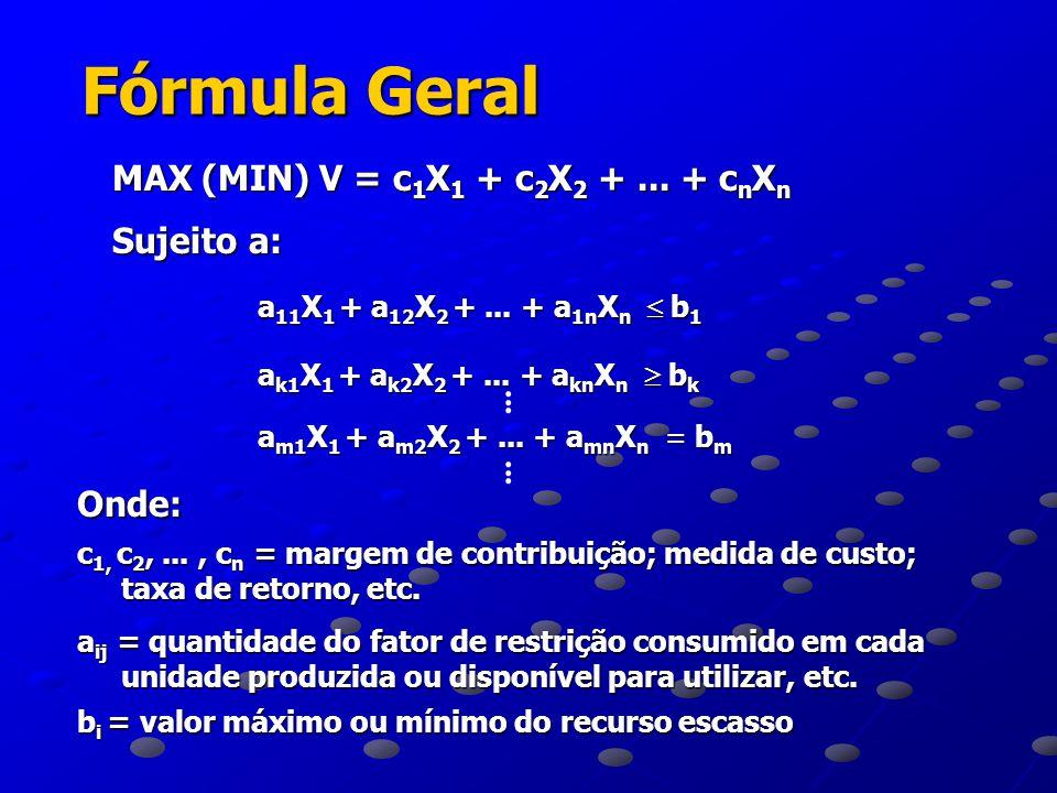 Método Simplex Baseia-se nas variáveis de FOLGA Base para os relatórios de Sensibilidade Sistema com n variáveis e m equações Seleciona m variáveis (BÁSICAS) Seleciona m variáveis (BÁSICAS) As demais assumem valor = 0 (NÃO BÁSICAS) As demais assumem valor = 0 (NÃO BÁSICAS) Calcula Função Objetivo para cada rodada Calcula Função Objetivo para cada rodada Escolhe a de maior valor Escolhe a de maior valor