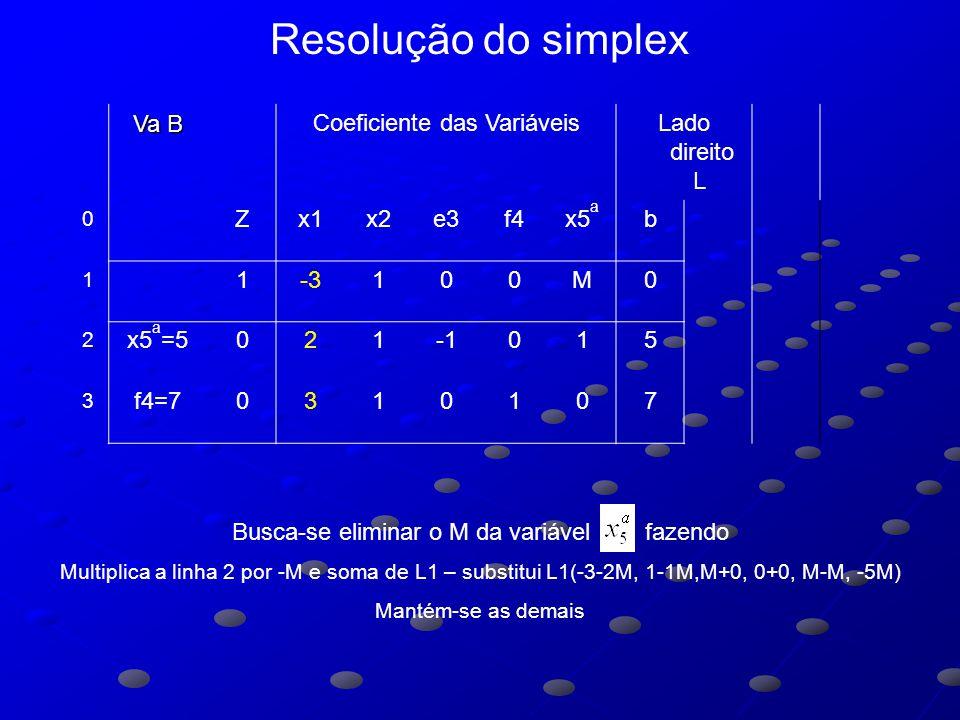 Va B Coeficiente das VariáveisLado direito L 0 Zx1x2e3f4x5 a b 1 1-3100M0 2 x5 a =5021015 3 f4=70310107 Busca-se eliminar o M da variável fazendo Multiplica a linha 2 por -M e soma de L1 – substitui L1(-3-2M, 1-1M,M+0, 0+0, M-M, -5M) Mantém-se as demais Resolução do simplex