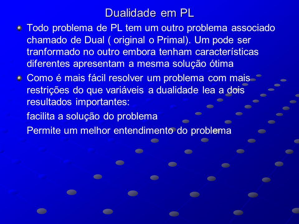 Dualidade em PL Todo problema de PL tem um outro problema associado chamado de Dual ( original o Primal).