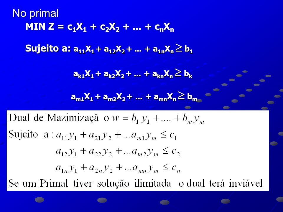 No primal MIN Z = c 1 X 1 + c 2 X 2 +...+ c n X n Sujeito a: a 11 X 1 + a 12 X 2 +...