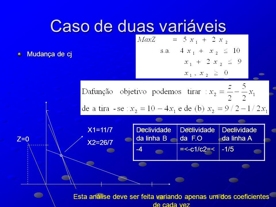 Caso de duas variáveis Mudança de cj Z=0 X1=11/7 X2=26/7 Declividade da linha B Declividade da F.O Declividade da linha A -4=<-c1/c2=<-1/5 Esta análise deve ser feita variando apenas um dos coeficientes de cada vez