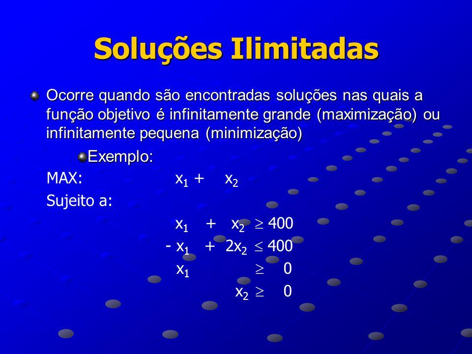 Va B Coeficiente das VariáveisLado direito L 0 Zx1x2s1s2s3b 1 Z=180100110180 2 x2=600012060 3 S3=200001120 4 X1=200101020 Escolhe-se a coluna da linha 1 com o menor coeficiente, escolhe-se a linha da coluna com o menor valor de b No caso s3 da linha 3, substitui-se a VB de S2 por S3 soma a linha 3 da linha 1 (0+0, 0+0, -1+2, 1+0, 1-1, 20+160) substitui linha 1 Multiplica a linha 3 por 2 e soma com a linha 2 (0+0, 1+0, 1-2, 0+2, -2+2, 40+20) substitui linha 2 Subtrai a Linha 4 da linha 3 (1-0, 0-0, 0+1, 0-1, 1-1, 40-20) substitui linha 4 Resolução do simplex