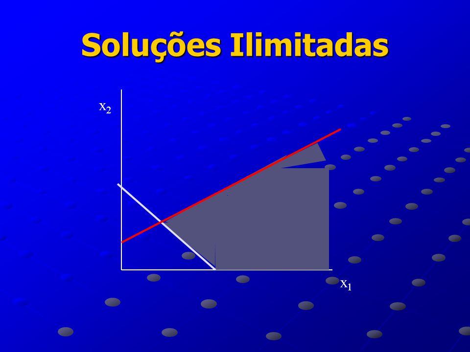 Solução Impossível Exemplo: MAX: x 1 + x 2 Sujeito a: x 1 + x 2  150 x 1 + 2x 2  200 x 1  0 x 2  0