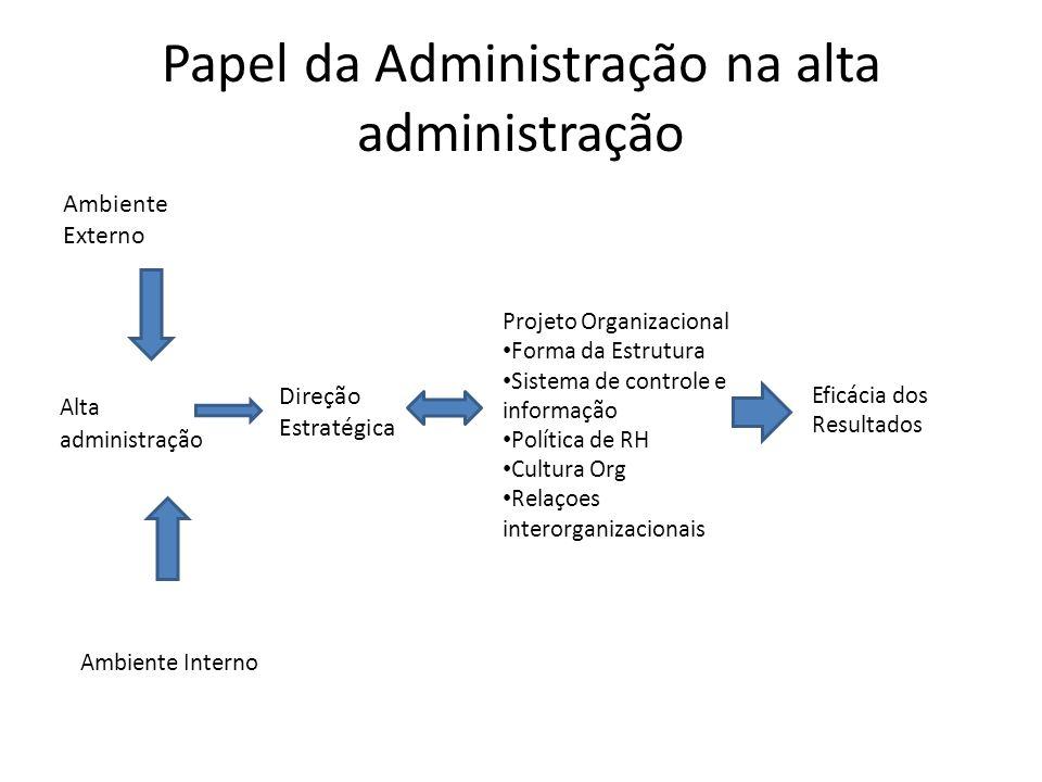 Papel da Administração na alta administração Ambiente Externo Ambiente Interno Alta administração Projeto Organizacional Forma da Estrutura Sistema de
