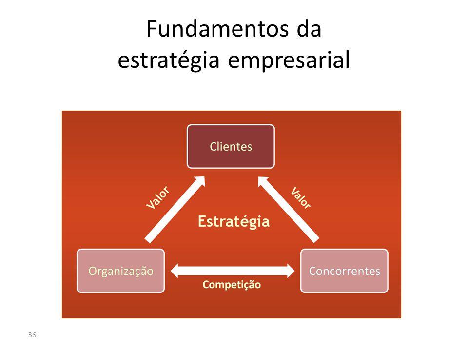 Fundamentos da estratégia empresarial 36