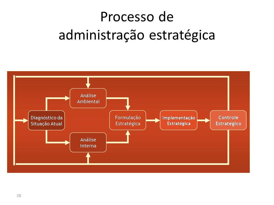 Processo de administração estratégica 38