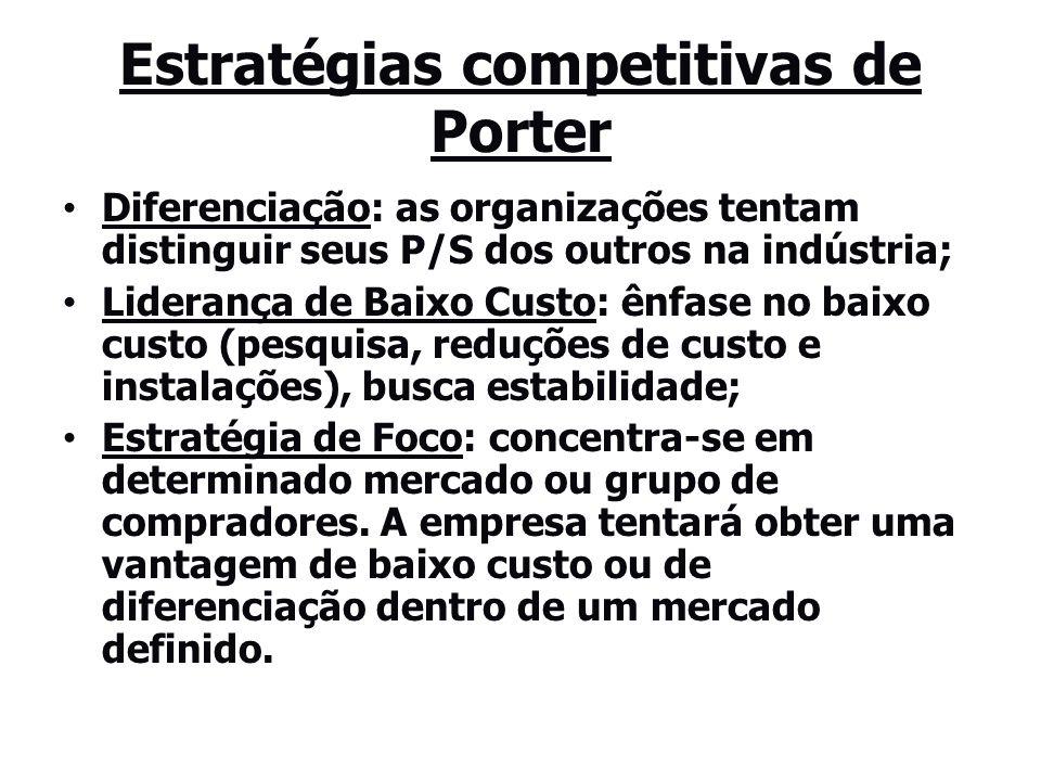 Estratégias competitivas de Porter Diferenciação: as organizações tentam distinguir seus P/S dos outros na indústria; Liderança de Baixo Custo: ênfase