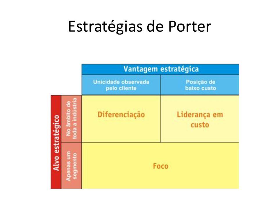 Estratégias de Porter