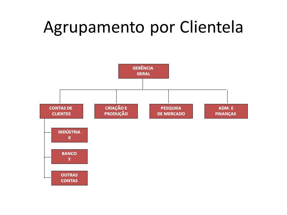 Agrupamento por Clientela GERÊNCIA GERAL ADM. E FINANÇAS PESQUISA DE MERCADO CRIAÇÃO E PRODUÇÃO CONTAS DE CLIENTES INDÚSTRIA X BANCO Y OUTRAS CONTAS