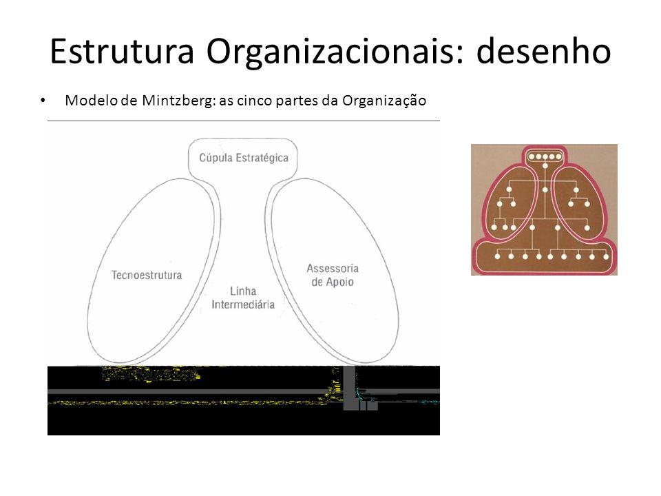Modelo de Mintzberg: as cinco partes da Organização Estrutura Organizacionais: desenho
