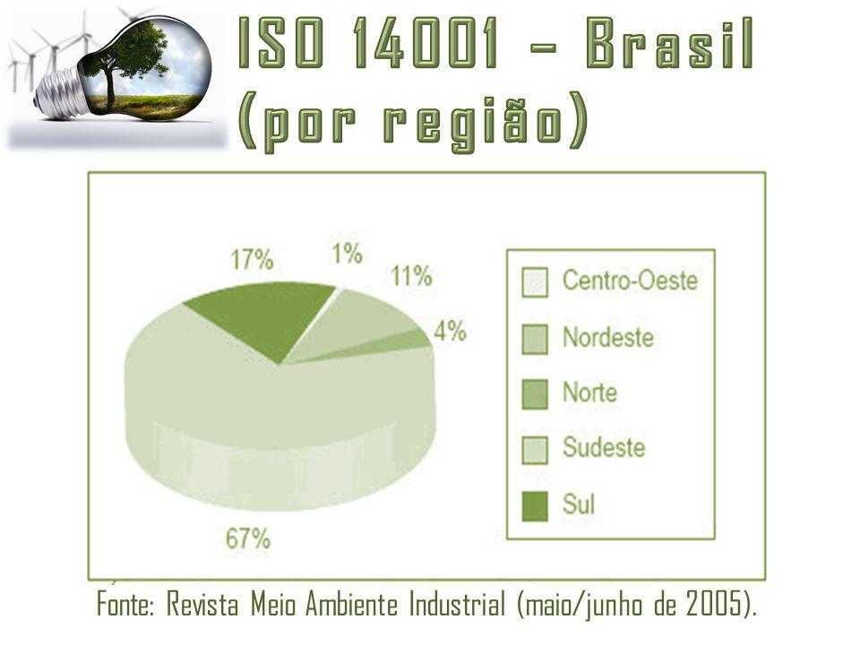 Fonte: Revista Meio Ambiente Industrial (maio/junho de 2005).
