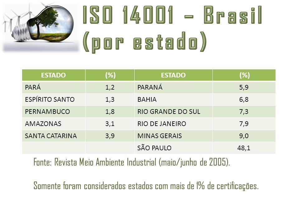ESTADO (%)ESTADO (%) PARÁ1,2PARANÁ5,9 ESPÍRITO SANTO1,3BAHIA6,8 PERNAMBUCO1,8RIO GRANDE DO SUL7,3 AMAZONAS3,1RIO DE JANEIRO7,9 SANTA CATARINA3,9MINAS
