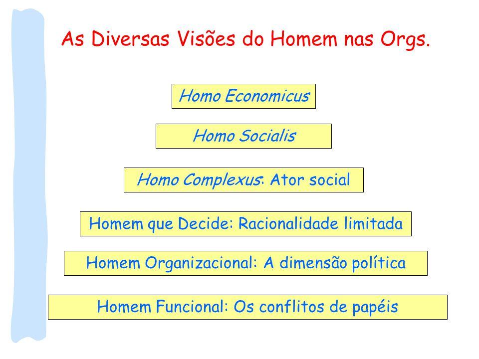 As Diversas Visões do Homem nas Orgs. Homo Economicus Homo Socialis Homo Complexus: Ator social Homem que Decide: Racionalidade limitada Homem Organiz