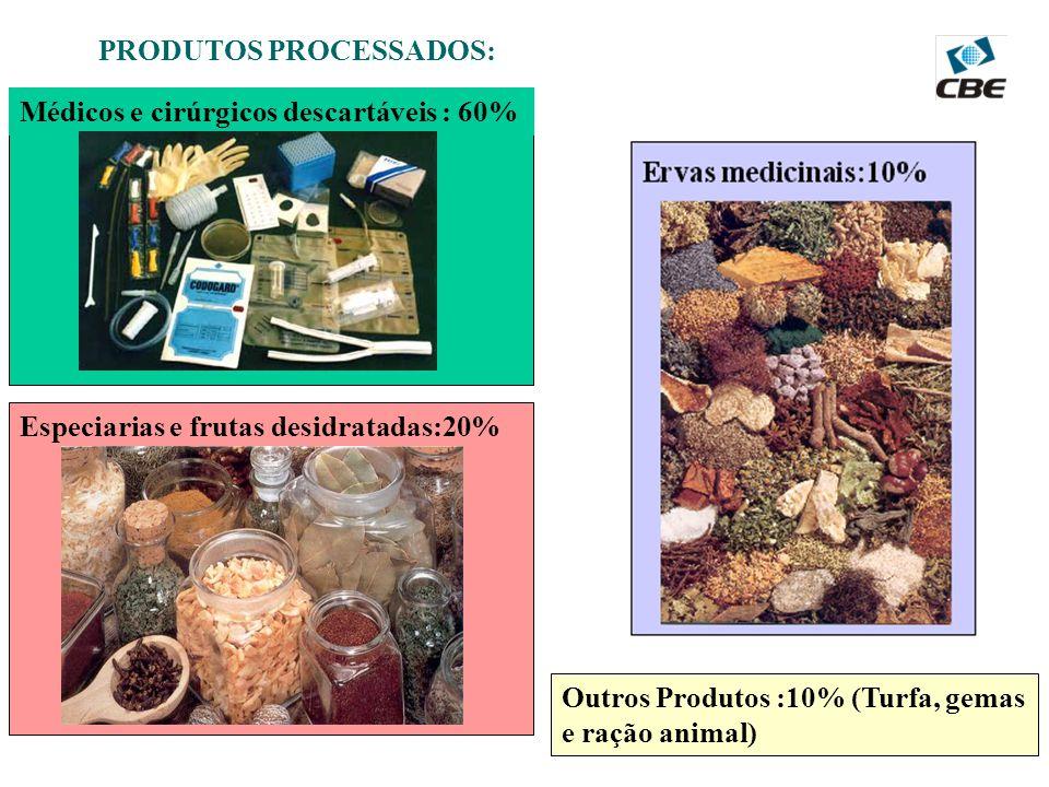 PRODUTOS PROCESSADOS: Outros Produtos :10% (Turfa, gemas e ração animal) Médicos e cirúrgicos descartáveis : 60% Especiarias e frutas desidratadas:20%