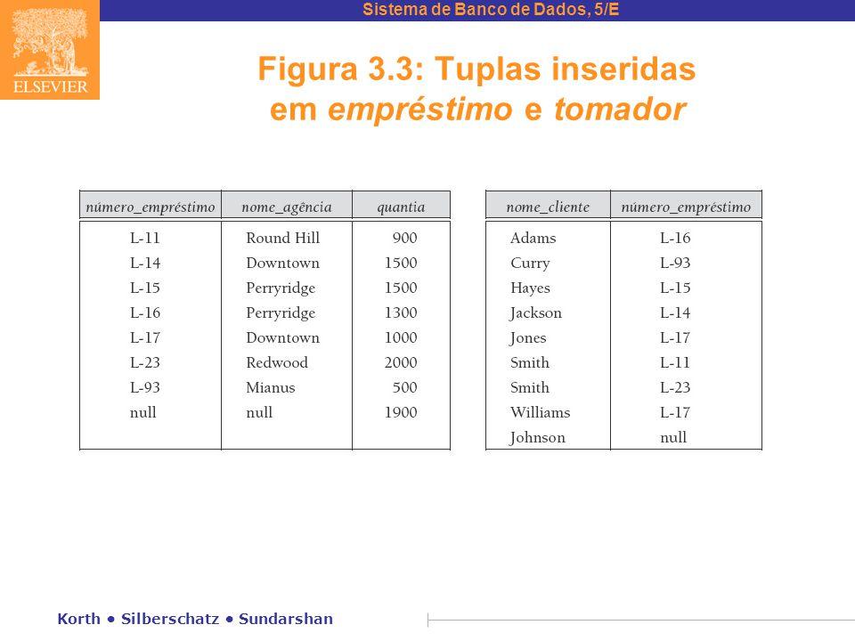 Sistema de Banco de Dados, 5/E Korth Silberschatz Sundarshan Figura 3.3: Tuplas inseridas em empréstimo e tomador
