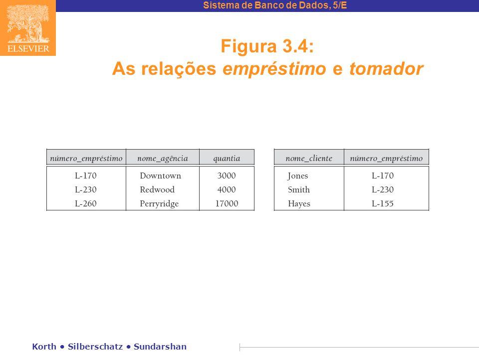 Sistema de Banco de Dados, 5/E Korth Silberschatz Sundarshan Figura 3.4: As relações empréstimo e tomador