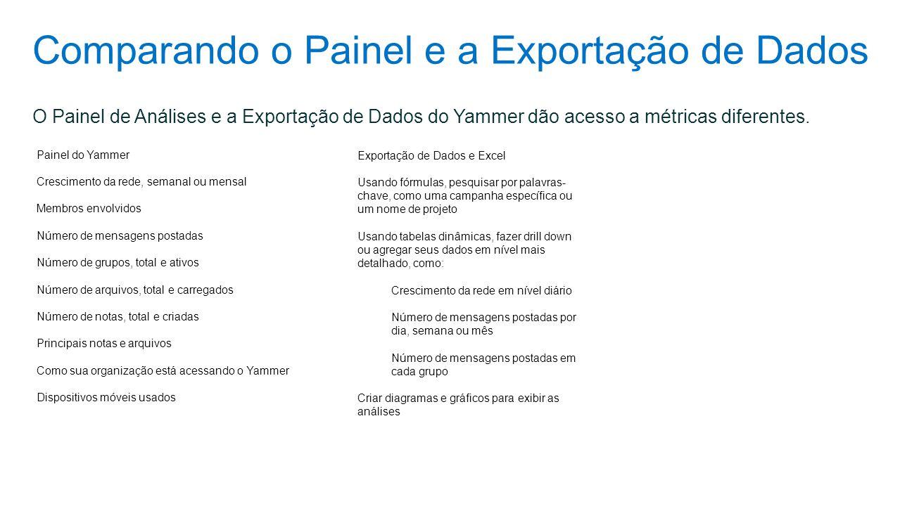 Comparando o Painel e a Exportação de Dados Painel do Yammer Crescimento da rede, semanal ou mensal Membros envolvidos Número de mensagens postadas Nú