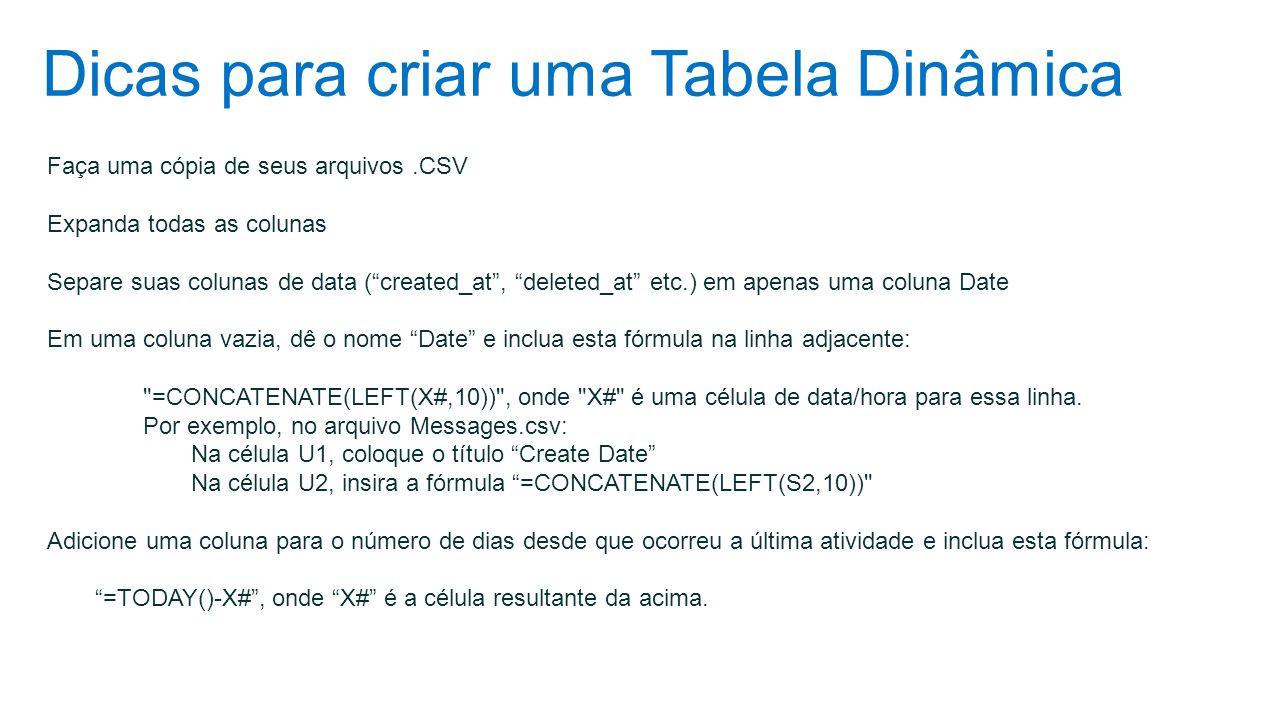 """Dicas para criar uma Tabela Dinâmica Faça uma cópia de seus arquivos.CSV Expanda todas as colunas Separe suas colunas de data (""""created_at"""", """"deleted_"""