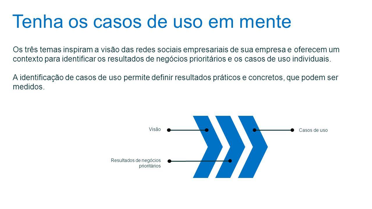 Tenha os casos de uso em mente Os três temas inspiram a visão das redes sociais empresariais de sua empresa e oferecem um contexto para identificar os