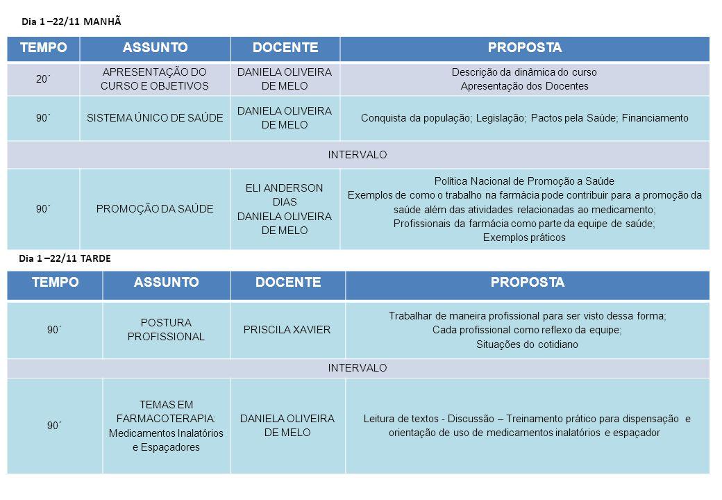 Dia 2 –29/11 MANHÃ TEMPOASSUNTODOCENTEPROPOSTA 20´ TEMAS EM FARMACOTERAPIA: Medicamentos Inalatórios e Espaçadores DANIELA OLIVEIRA DE MELO Fechamento da discussão com aula expositiva 90´ CICLO DA ASSISTÊNCIA FARMACÊUTICA – SELEÇÃO, PROGRAMAÇÃO, AQUISIÇÃO RIDINELY OTUKI PEREIRA POLLYANA B.