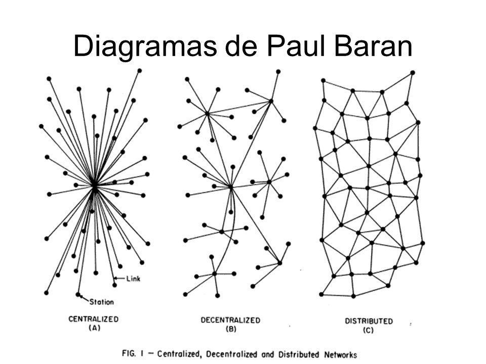 Diagramas de Paul Baran