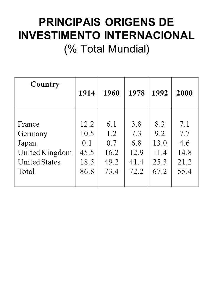 PRINCIPAIS ORIGENS DE INVESTIMENTO INTERNACIONAL (% Total Mundial) Country 19141960197819922000 France Germany Japan United Kingdom United States Tota