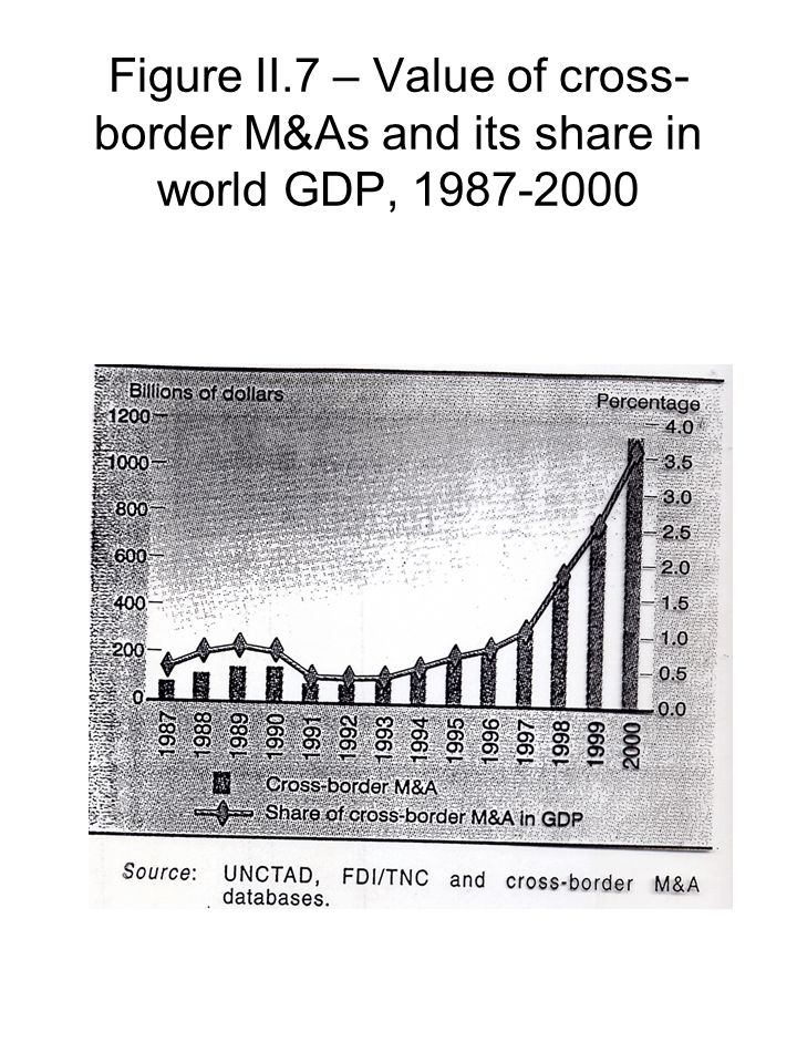 Figure II.7 – Value of cross- border M&As and its share in world GDP, 1987-2000
