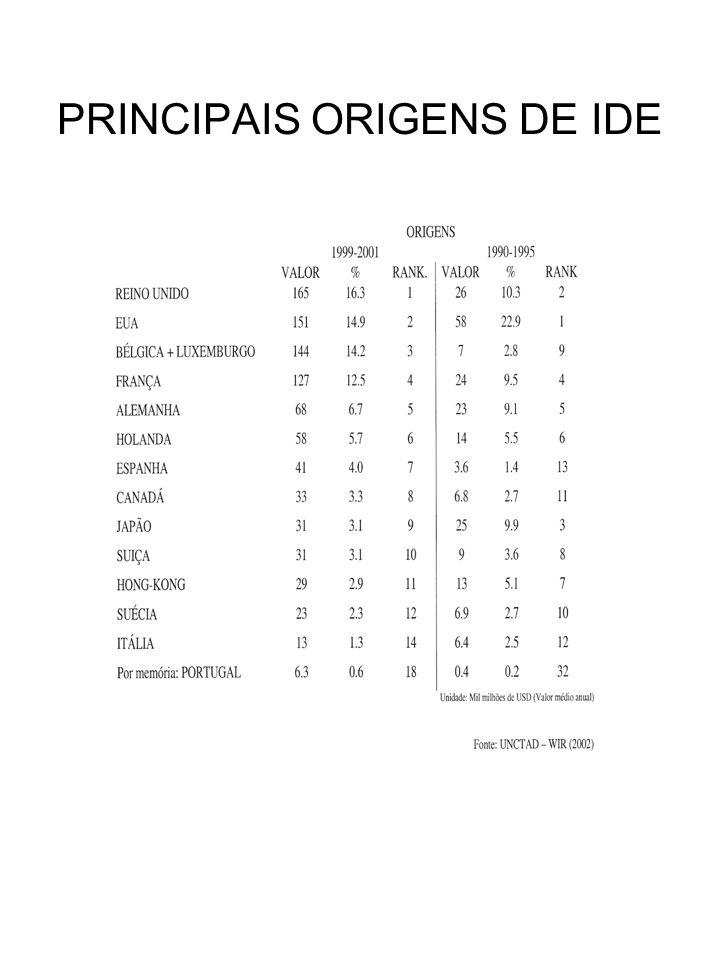 PRINCIPAIS ORIGENS DE IDE