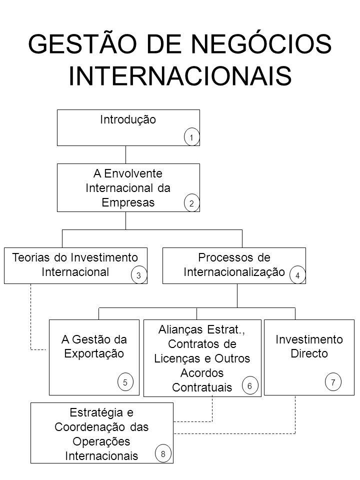Introdução 1 A Envolvente Internacional da Empresas 2 Processos de Internacionalização 4 Teorias do Investimento Internacional 3 Estratégia e Coordena