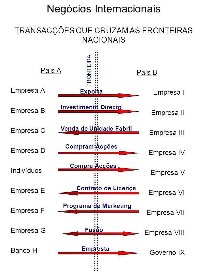 Negócios Internacionais TRANSACÇÕES QUE CRUZAM AS FRONTEIRAS NACIONAIS País A Empresa A Empresa B Empresa C Empresa D Indivíduos Empresa E Empresa F E