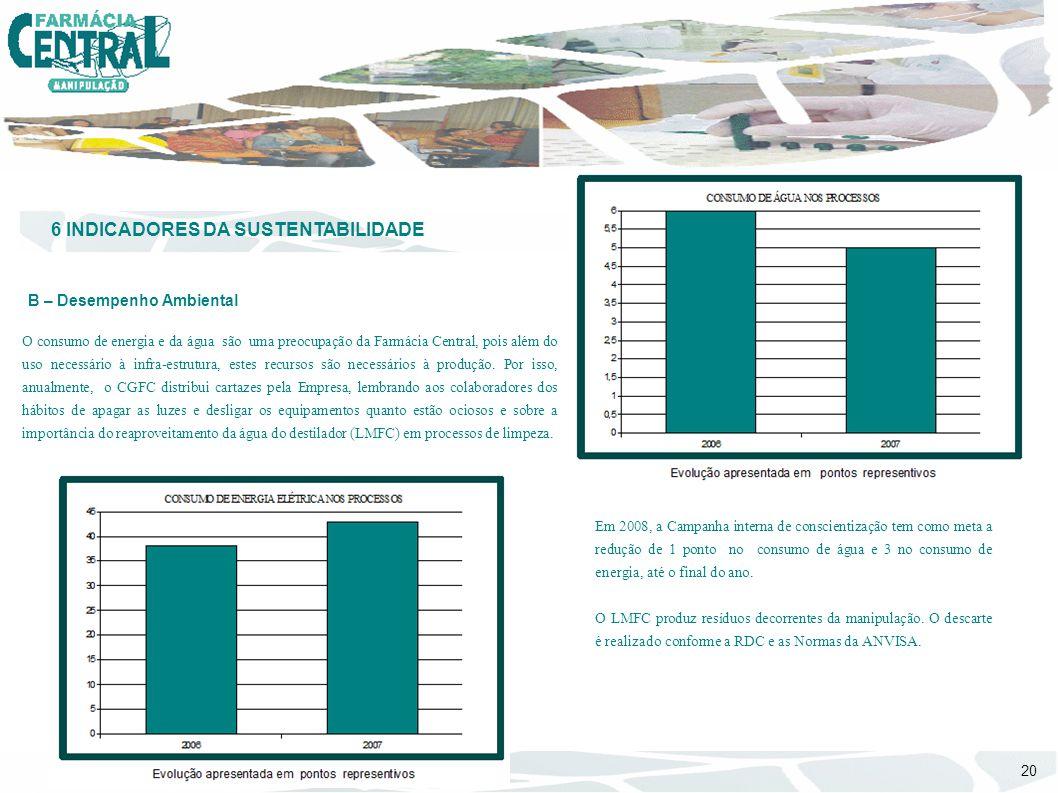 6 INDICADORES DA SUSTENTABILIDADE B – Desempenho Ambiental O consumo de energia e da água são uma preocupação da Farmácia Central, pois além do uso ne