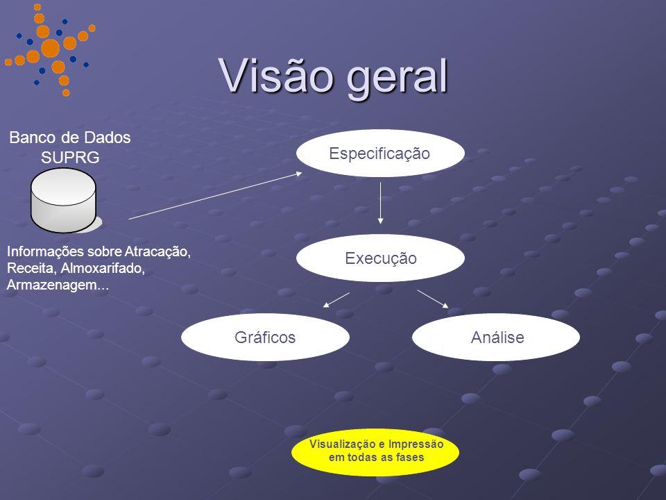 Banco de Dados SUPRG Informações sobre Atracação, Receita, Almoxarifado, Armazenagem...