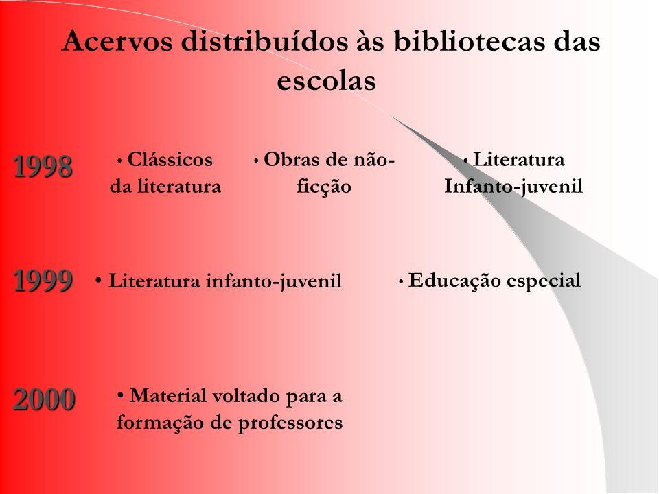 Clássicos da literatura Obras de não- ficção Literatura Infanto-juvenil Literatura infanto-juvenil 1999 Material voltado para a formação de professores 2000 Acervos distribuídos às bibliotecas das escolas Educação especial 1998