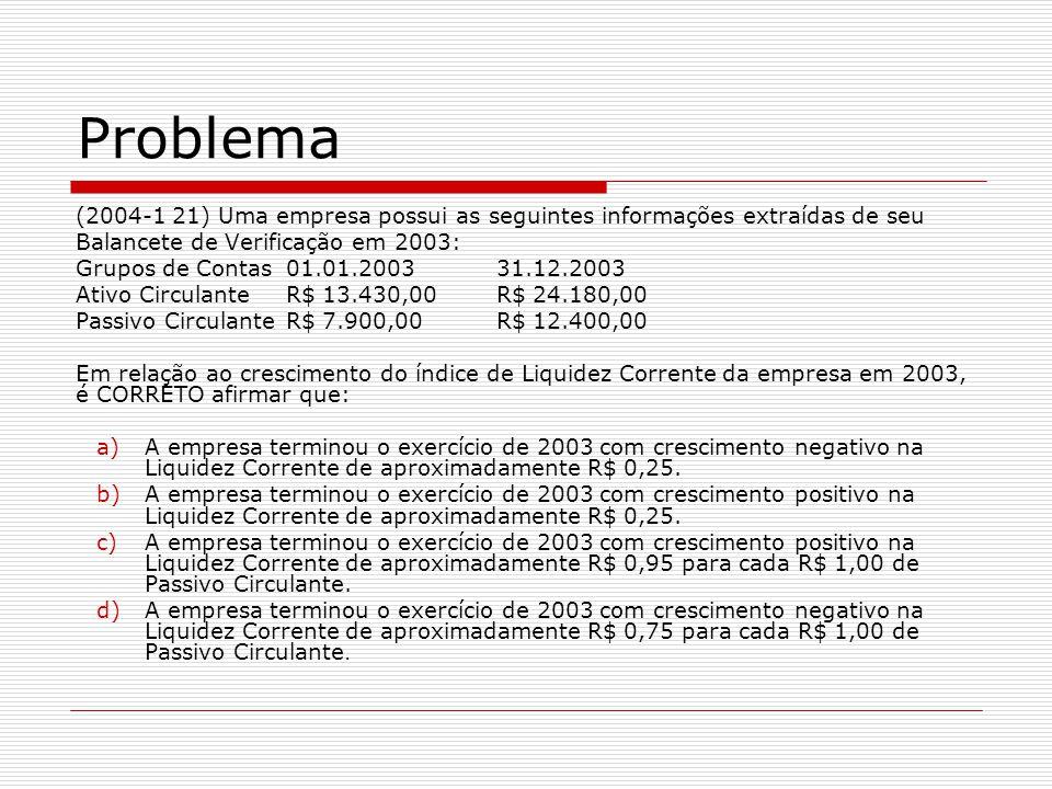 (2004-1 21) Uma empresa possui as seguintes informações extraídas de seu Balancete de Verificação em 2003: Grupos de Contas01.01.200331.12.2003 Ativo CirculanteR$ 13.430,00R$ 24.180,00 Passivo CirculanteR$ 7.900,00R$ 12.400,00 Em relação ao crescimento do índice de Liquidez Corrente da empresa em 2003, é CORRETO afirmar que: a)A empresa terminou o exercício de 2003 com crescimento negativo na Liquidez Corrente de aproximadamente R$ 0,25.