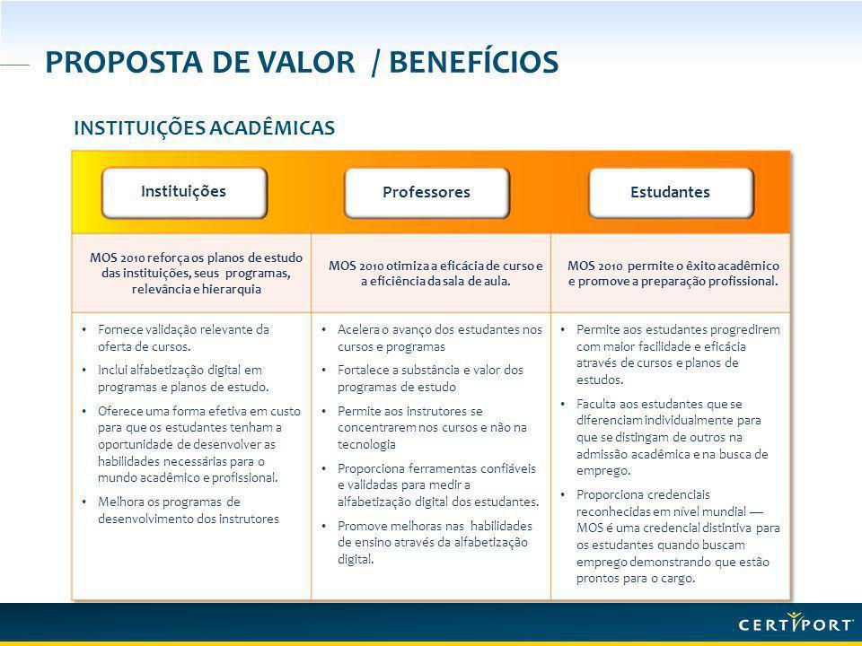 PROPOSTA DE VALOR / BENEFÍCIOS INSTITUIÇÕES ACADÊMICAS Instituições ProfessoresEstudantes