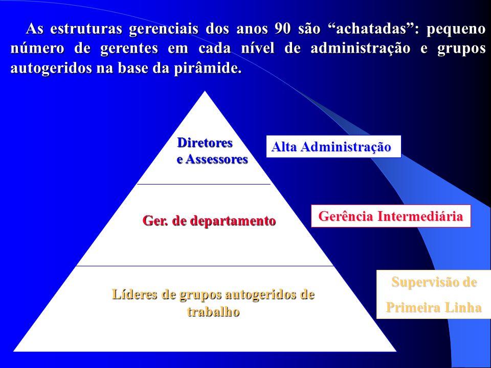 Até os anos 80, os 3 níveis principais de administração se dividiam em inúmeros escalões gerenciais, que concentravam poder de decisão e informação no topo da pirâmide.