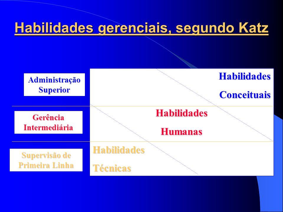 As estruturas gerenciais dos anos 90 são achatadas : pequeno número de gerentes em cada nível de administração e grupos autogeridos na base da pirâmide.
