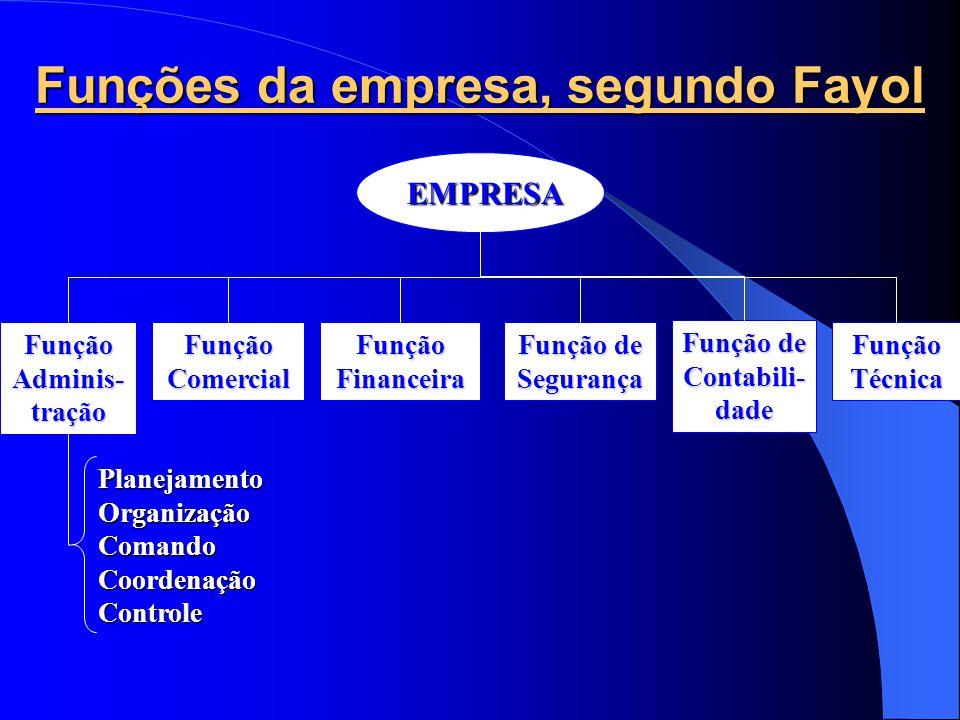 Funções da empresa, segundo Fayol EMPRESA EMPRESA Função Adminis- tração Função Comercial Função Técnica Função Financeira Função de Segurança Função de Contabili- dade Planejamento Organização Comando Coordenação Controle